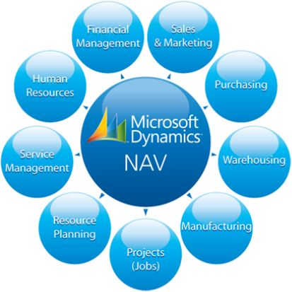Microsoft Dynamics ERP: GP, AX, NAV Brief Overview Do you know that Microsoft has integrated and renamed its ERP products Navision as Microsoft Dynamics NAV, Great Plains as Microsoft Dynamics GP, Solomon as Microsoft Dynamics SL, Axapta as Microsoft Dynamics AX and Microsoft CRM as Microsoft Dynamics CRM? Yes, it has done so as to unify all the future products under the name of Dynamics.‪ #Microsoftdynamics #MS #Dynamics #NAV #ERP