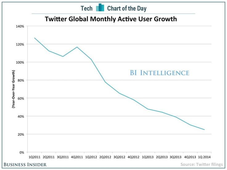 chart of the day twitter growth