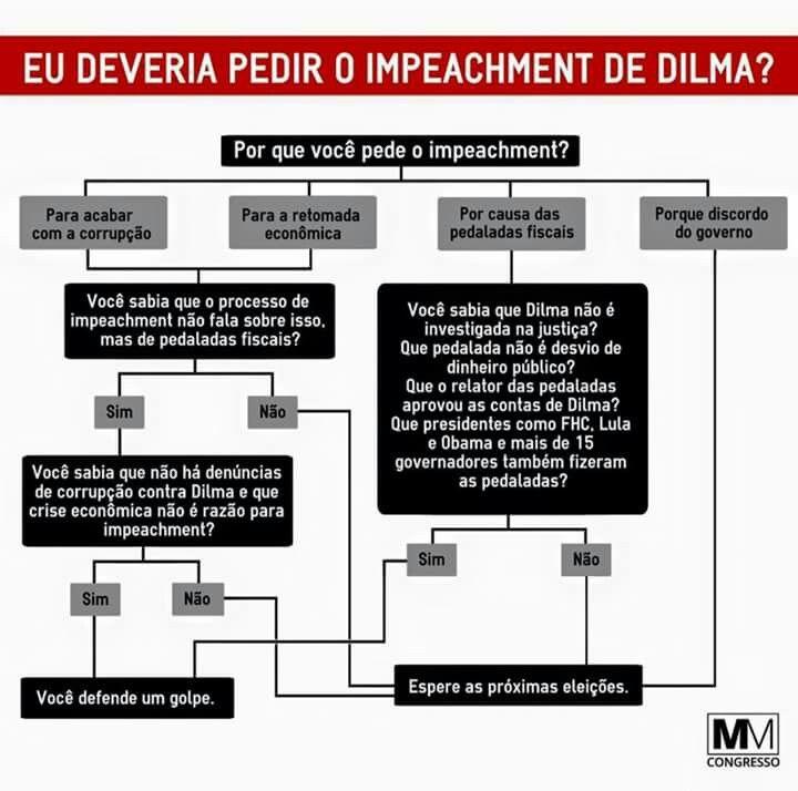 Impeachment?