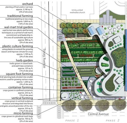 Proposed multilevel elevated urban farm in atlanta tech Farm plan
