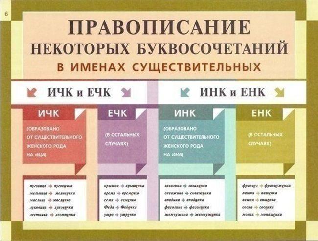 правила правописания