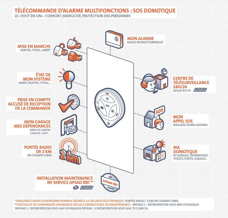 "Schema ""Telecommande SOS home jacking"" de Mediaveil"