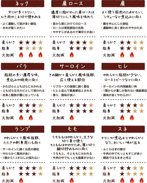 牛肉目利きガイド   鳥取牛肉販売協議会