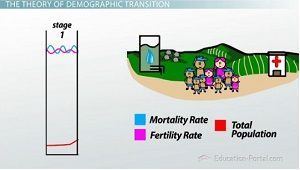 Stage One of Demographic Transition