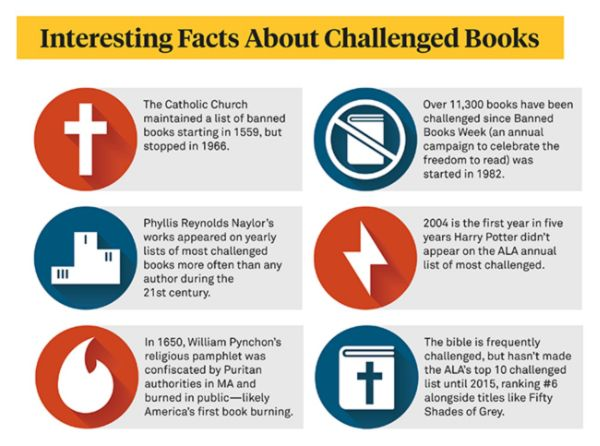 A Timeline Of Banned And Challenged Books Infographic Book Infographic Books Banned Books