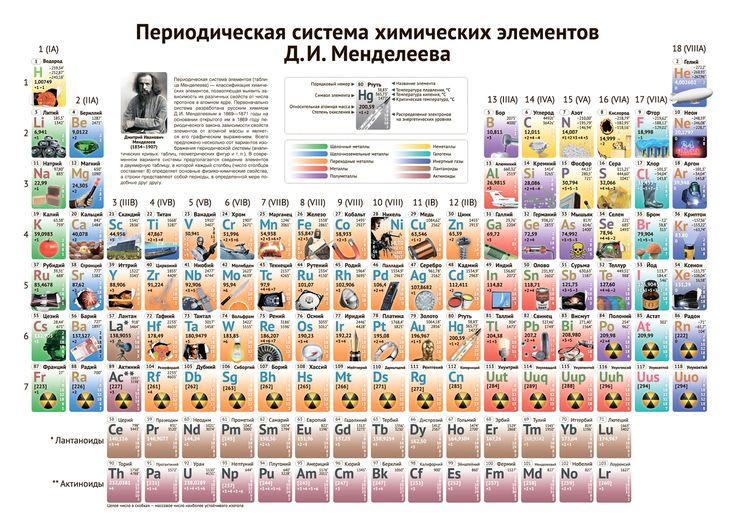 Элементы таблицы Менделеева. Периодическая таблица Менделеева картинка