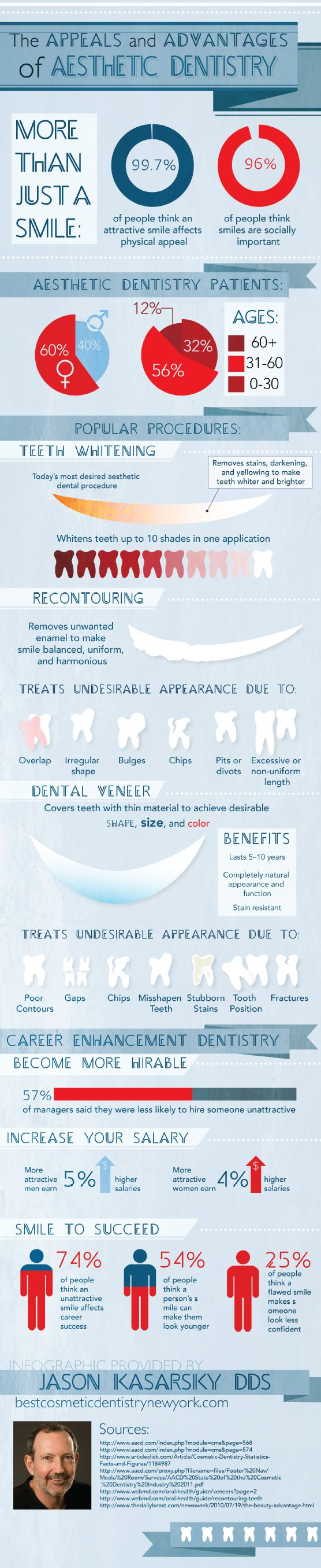 Do you want to look younger? You don't have to resort to plastic surgery—you can take the years off by enhancing your smile! This infographic shows you a number of popular cosmetic dental procedures that can help you achieve a youthful and attractive smile. Source: http://www.bestcosmeticdentistrynewyork.com/616174/2012/12/24/the-appeals-and-advantages-of-aesthetic-dentistry-infographic.html