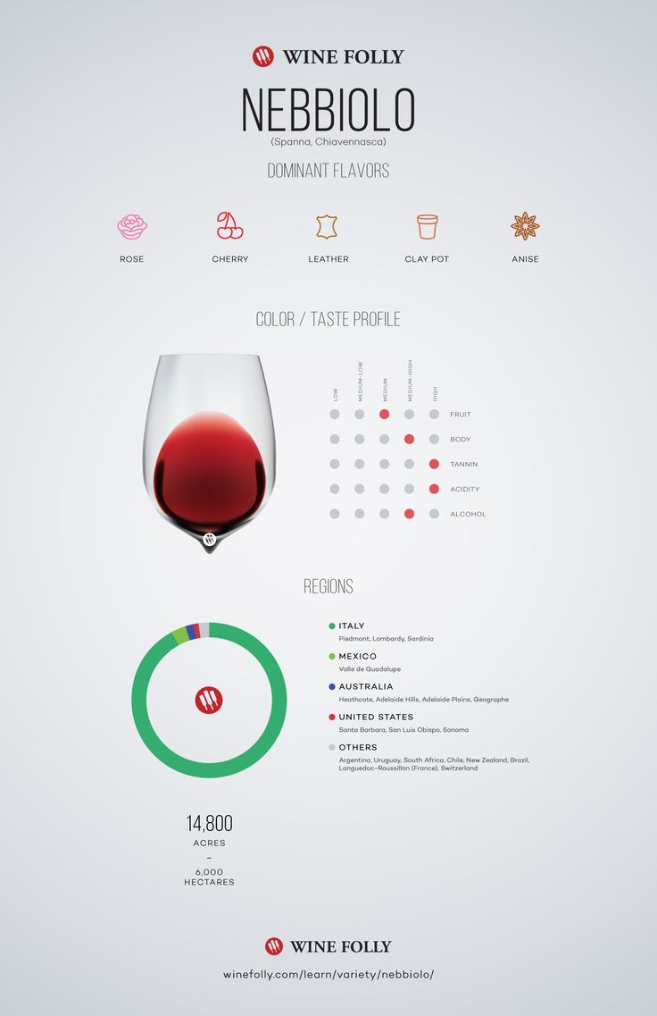 Nebbiolo Wine Profile by Wine Folly. #wine #infographic #education