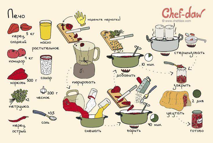 Лечо - chefdaw
