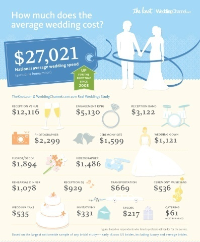 Wedding Money What Does The Average Cost
