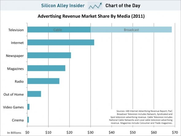 CHART OF THE DAY: Internet Advertising Is Still Dwarfed By TV    Read more: http://www.businessinsider.com/chart-of-the-day-internet-advertising-is-less-than-half-of-television-2012-5#ixzz1tvhGUjev
