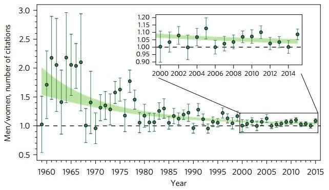 Un estudio bibliométrico muestra un claro sesgo de género en losartículos de Astronomía. Los artículos científicos cuyo primer autor es una mujer reciben un (10,4 ± 0,9) % menos citas que si es unhombre. El análisis ha considerado 149 741