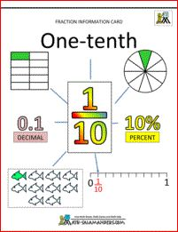 fraction information cards tenths 1