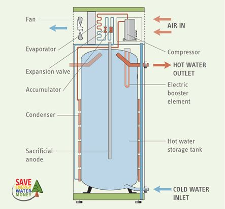 35 best water heaters images on pinterest water heaters high efficiency heat pump water heaters sciox Choice Image