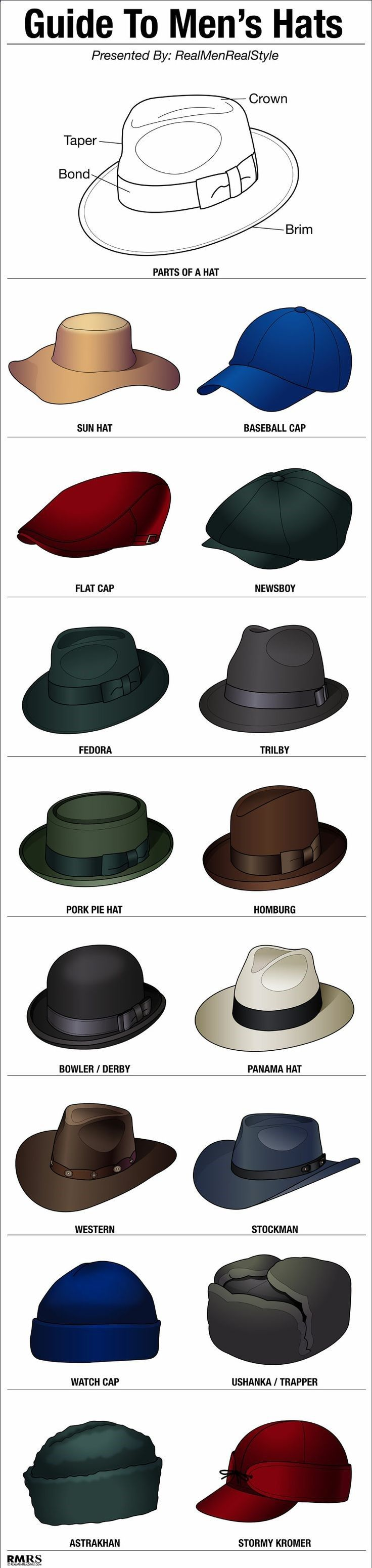16 Stylish Mens Hats | Hat Style Guide | Mans Headwear Infographic