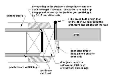 Typical timber door frame detail doors pinterest for Door jamb detail