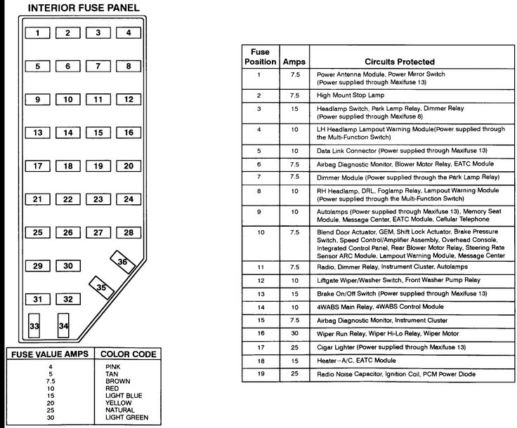 2000 Ford Explorer Radio Wiring Diagram Les Paul Jr 2001 Fuse Panel | For Of The Your ...