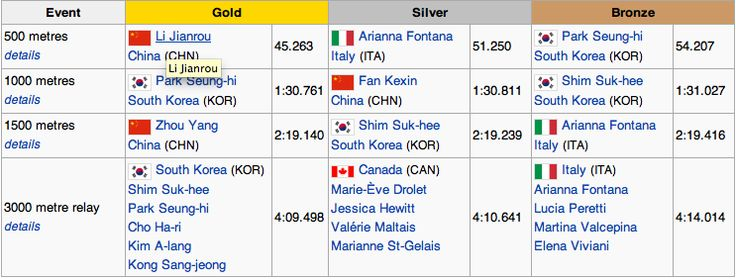 WOMENS RESULTS = Short track speed skating at the 2014 Winter Olympics. http://en.wikipedia.org/wiki/Short_track_speed_skating_at_the_2014_Winter_Olympics