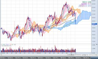 American Stock Market: SIMON PROPERTY GROUP INC. (NYSE) (SPG) BUY!!