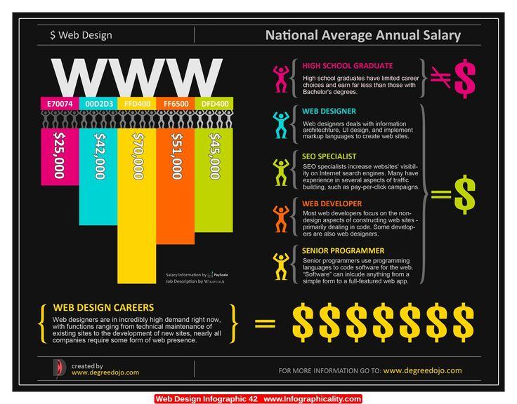 Web Designer Vs Web Developer Salary In India