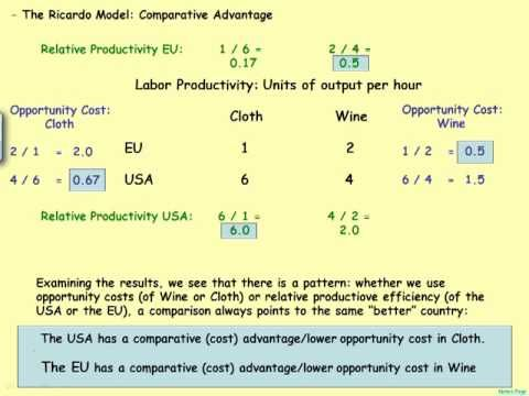 competitive advantage and comparative advantage Comparative or cost advantage a comparative or cost advantage is one that allows a company to produce or provide a good or service at a lower cost than its competition.