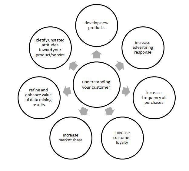 Big Data Strategy Decision Making Sample Dissertation Visualization Marine Biology Ideas