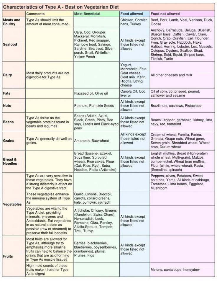 Blood type diet  A  chart part1