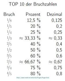 Mathe ist einfach: Top 10 der Bruchzahlen
