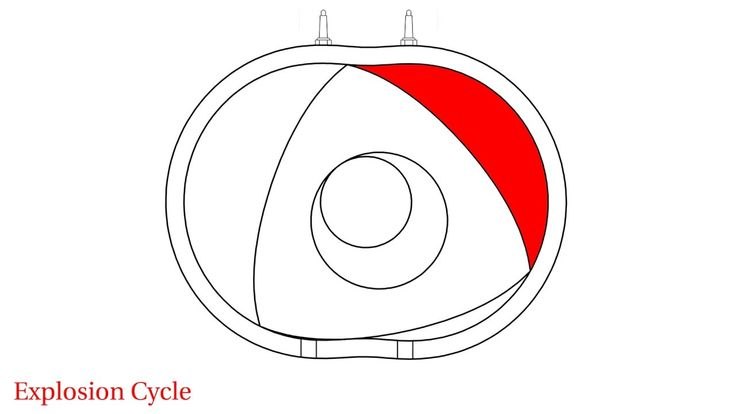 Work cycles of a Wankel engine