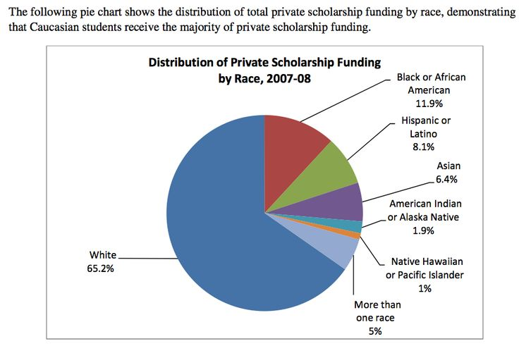 Pie Chart Showing The Distribution Of Total Private Scholarship