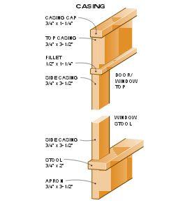 Window casing trim dimension for craftsman look - Craftsman style exterior trim details ...
