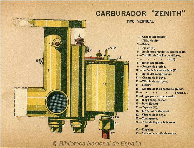 Cómo se conduce y maneja un automóvil :. Lozano, Emilio — Libro — 1923 - Carburador Zenith
