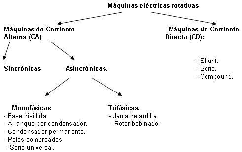 Máquinas Eléctricas: Clasificación de máquinas eléctricas rotativas