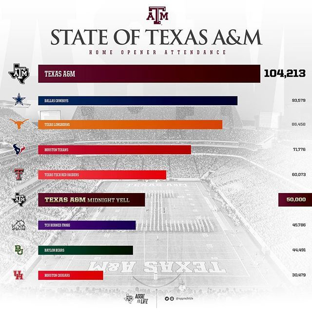 The state of Texas bleeds maroon.  #itsaboutus #aggiefblife