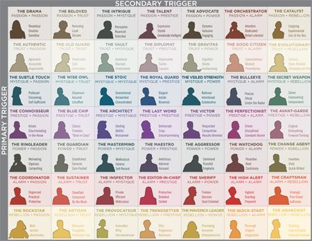 THE 49 PERSONALITY ARCHETYPES.  This might be a good stepping off point when it comes to getting a clearer understanding of some of my characters.