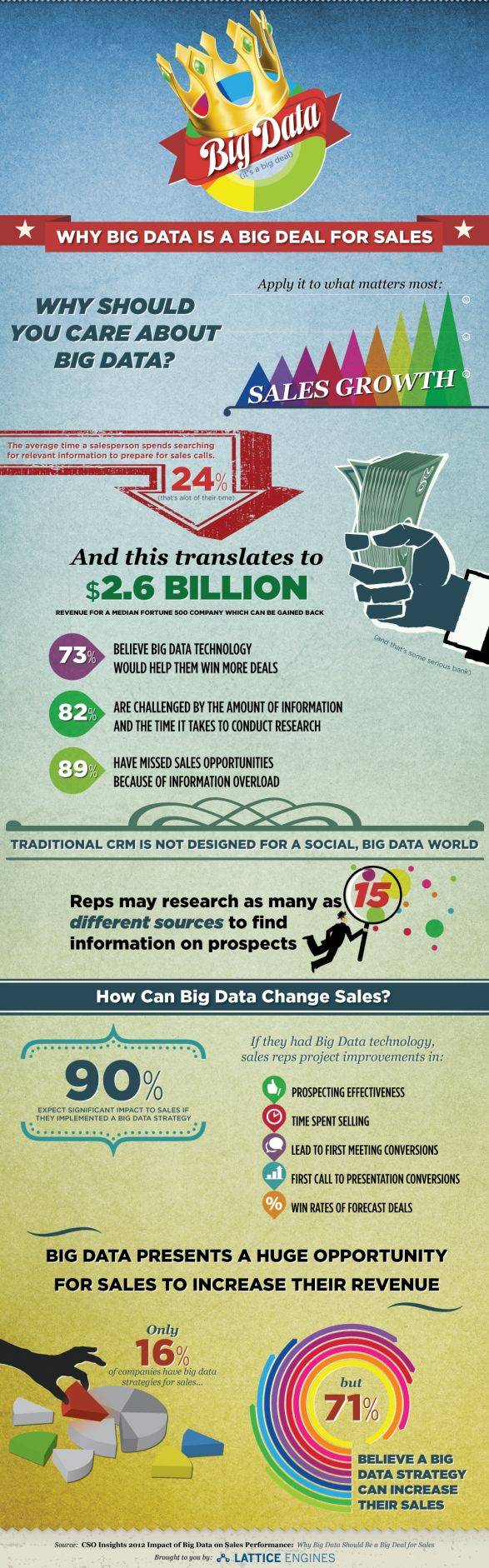 Why Big Data is a Big Deal for Sales: New Infographic