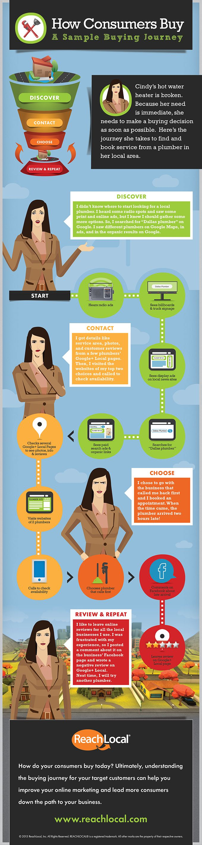 Customer Journey - Infographic #ux #seo #seoservicescompanies.in