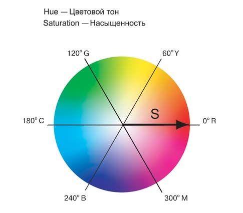 http://webdiz.com.ua/vvedenie1/tsvetovye-modeli Цветовые модели в #Фотошоп