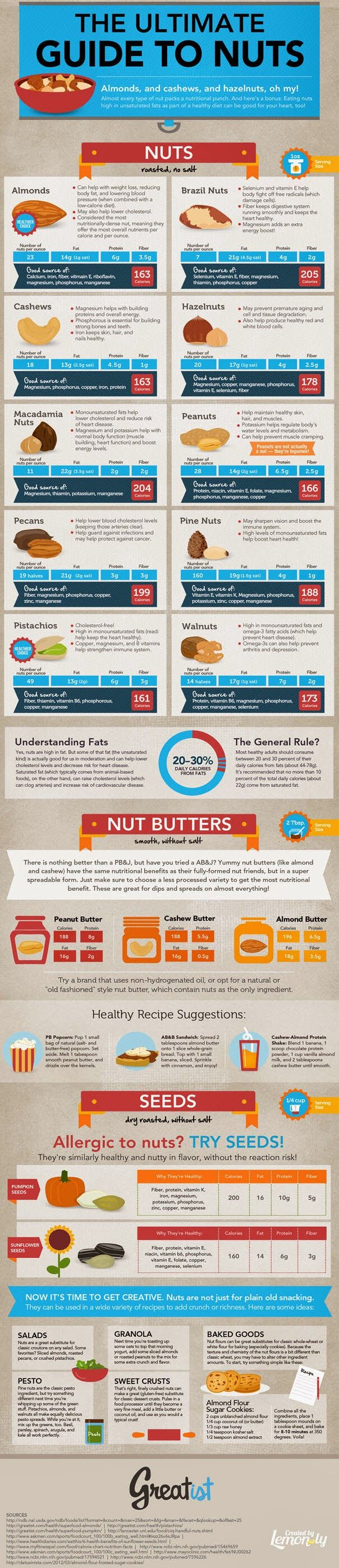 Check out the infographic which shows the health benefits of different nuts like Almonds, Cashews, Hazelnuts, Brazil nuts, Pistachios, Walnuts, Peanuts, Pecans etc.