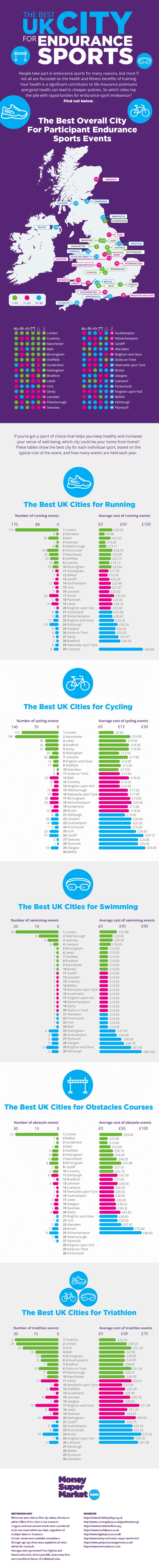 People take part in endurance sports for many reasons, but most if not all are focused on the health and fitness benefits of training. Your health is a significant contributor to life insurance premiums and good health can lead to cheaper policies. So which UK cities top the pile with opportunities for endurance sport endeavor? Find out in the following infographic by MoneySuperMarket.