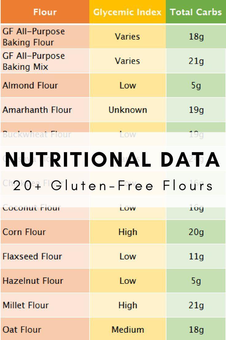 Gluten Free Flour Guide Almond Flour Nutrition Gluten Free Flour Gluten Flour
