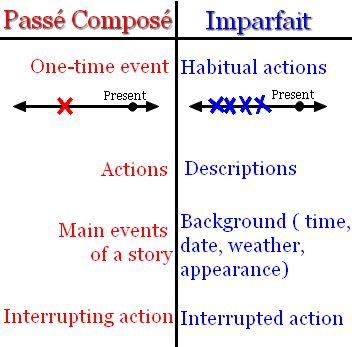 external image passecomposevsimparfait-1.png