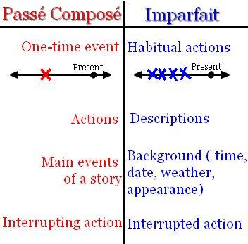 https://www.google.hu/search?q=passe compose vs imparfait