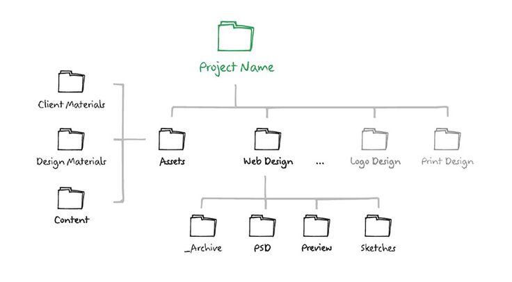 Картинки по запросу структура папок проекта дизайн