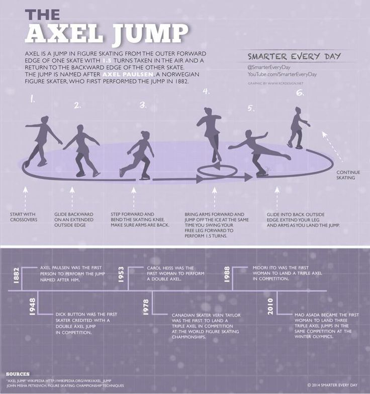 """Ever heard of the """"Triple Axel"""" jump in figure skating? YOU HEARD IT WRONG. It's an """"Axel"""". Today's graphic explains.   Imgur link in case you'd like to share somewhere else: http://imgur.com/H4Ac9dW"""
