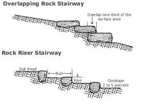 Images of overlapping rock stairway and rock riser stairway.
