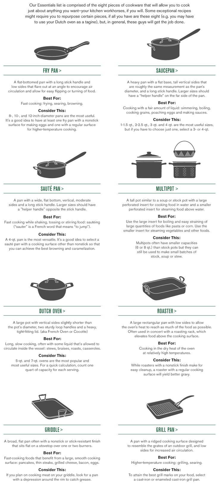 The 25 Best Cookware Ideas On Pinterest Kitchen Tools