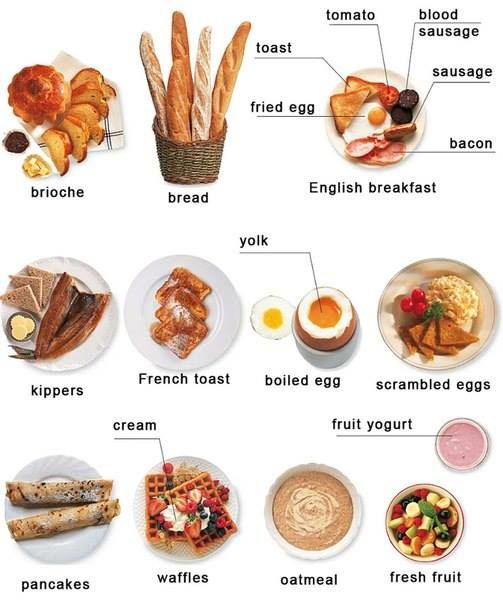 English vocabulary - breakfast food
