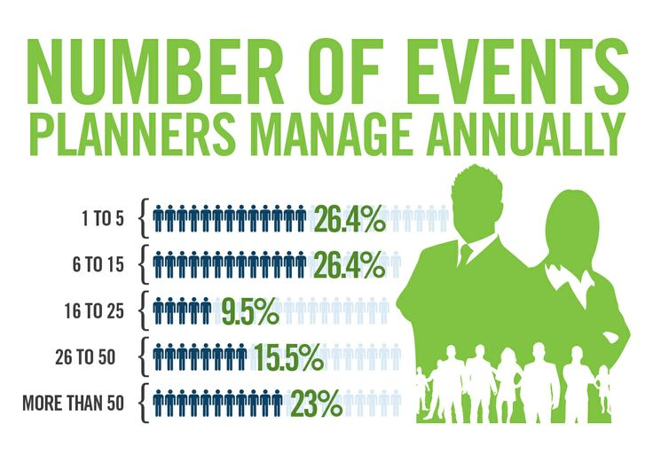 Meeting Planners & Meeting Venues—Number of events meeting planners manage on an annual basis
