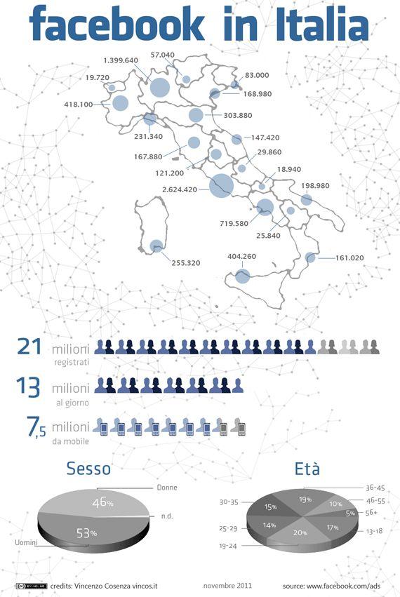 facebook in Italia #infographics